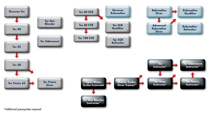 PADI et DSAT - Tec Flow Chart